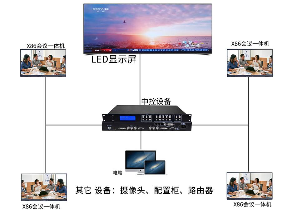 LED大屏显示系统项目