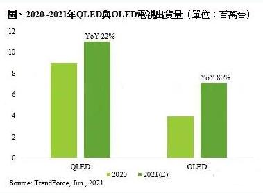 今年QLED、OLED电视出货量有望再创新高