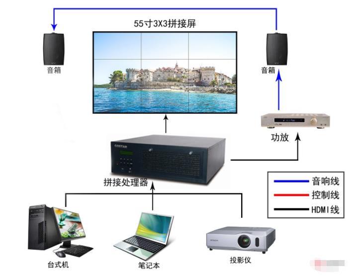 高清大屏会议系统用哪种大屏幕?LCD或者LED拼接屏怎么选