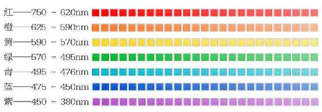 各种色光的波长