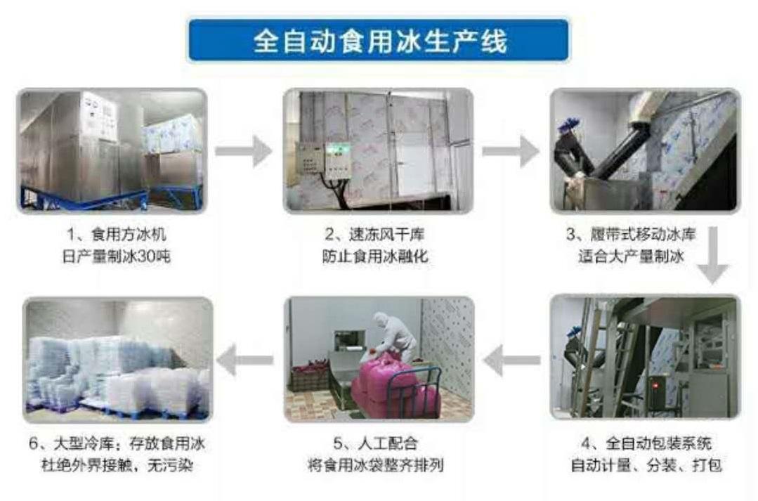 四川食用冰厂家制冰全制动化设备