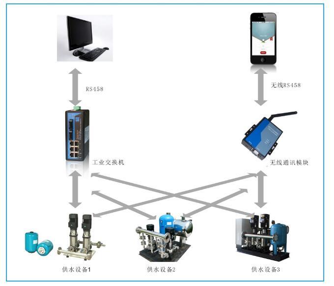 中央控制系统安装