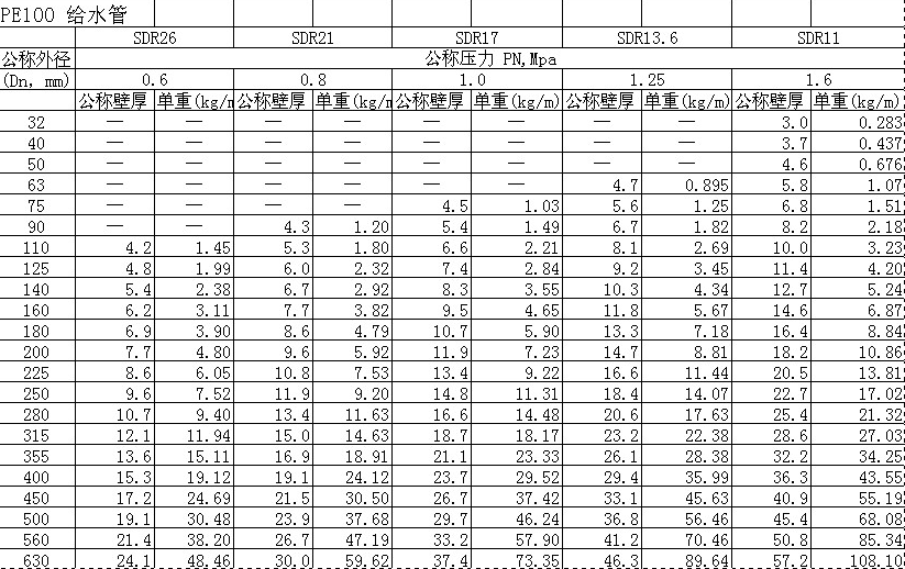 陕西pe给水管规格表