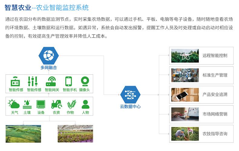 四川太陽能監控