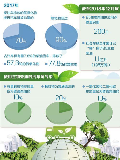 高原地区推广生物柴油减排效益显著 车辆动力变化不大