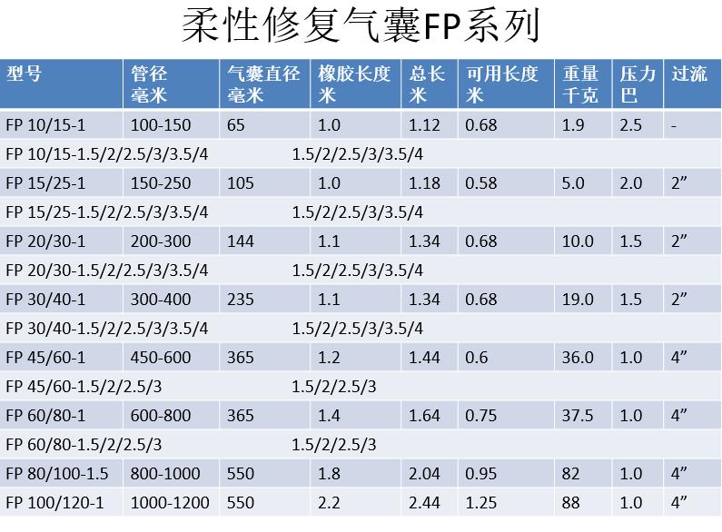 北京封堵气囊价格