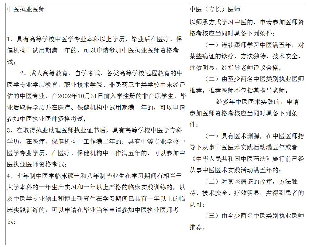中医执业医师资格