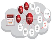 陕西软件开辟-用友智能工场