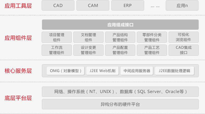 陕西软件开辟办公主动化体系给企业带来了甚么?上面有详细内容