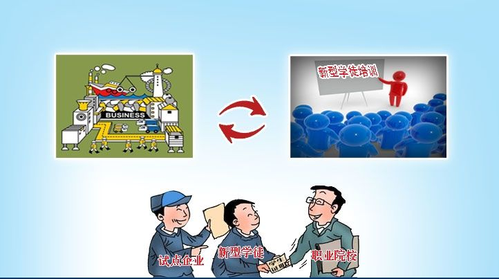 四川省全面推行企业新型学徒制