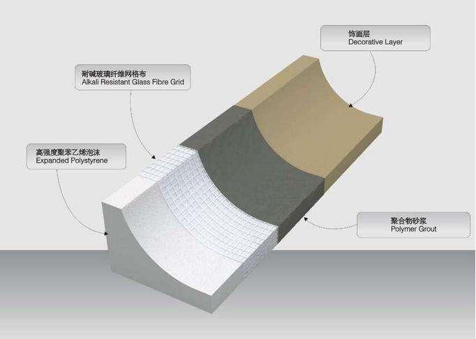 汇锋建材带您了解四川EPS线条在包装运输等方面的注意事项