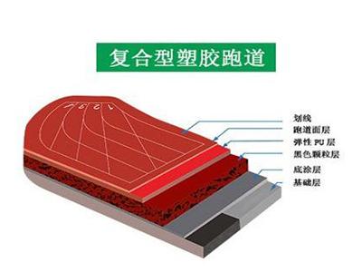 成都复合型塑胶跑道