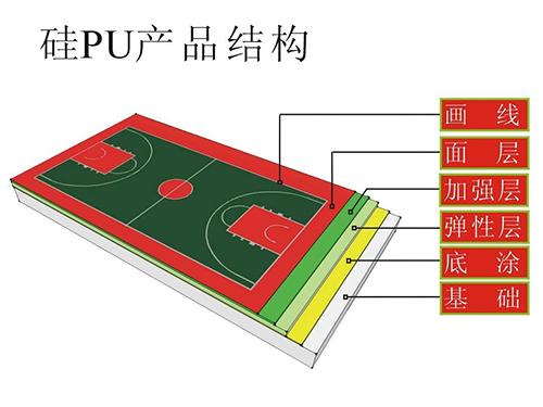 硅PU塑胶场地系列