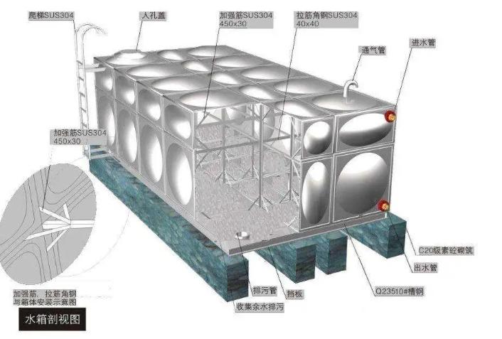 为什么不锈钢水箱板材表面要设计成鼓起来的形状呢?