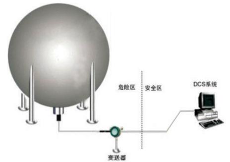 关于液位计主机的安装及超声波传感器的安装示意如下