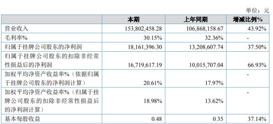 清远科技2019年净利1816.14万增长37.50%白色新型管材收入增加