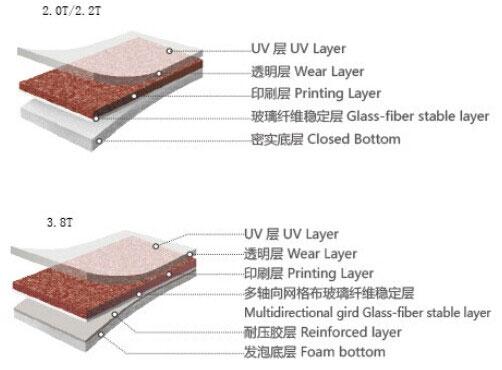 辦公PVC地板結構
