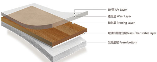 家装PVC地板结构