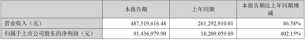 主要财务会计数据和财务指标