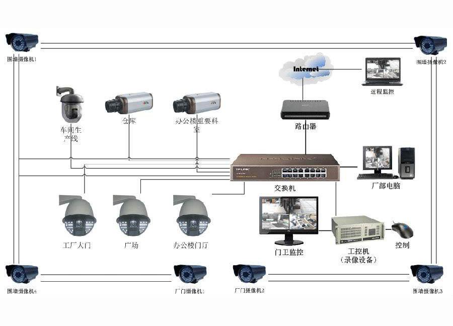 安防监控系统网络监控