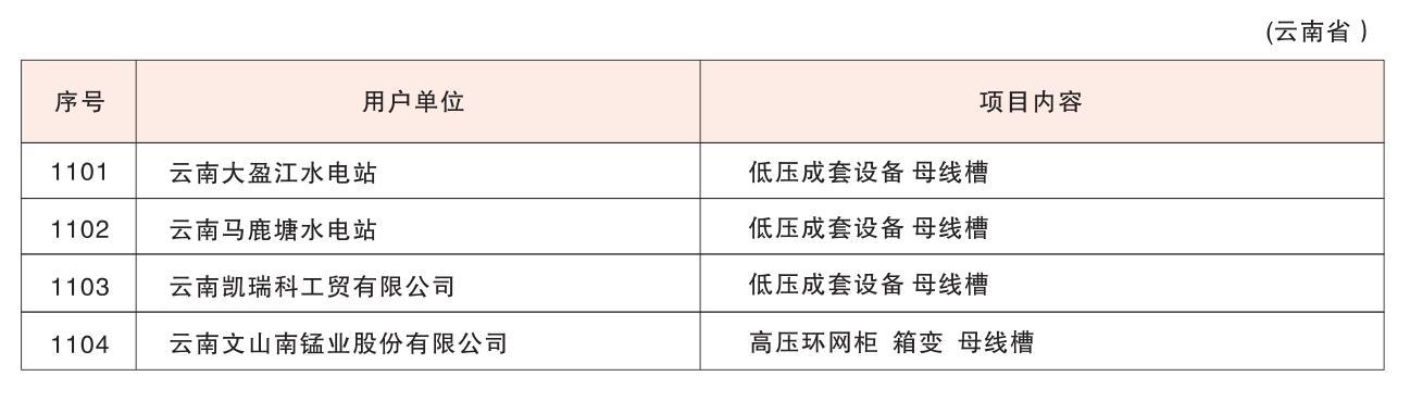 業績展示-雲南省
