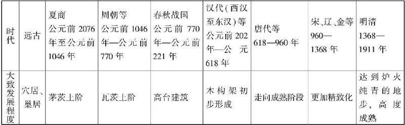 六大古老的建筑体系之一的中国古代建筑