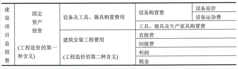 建设项目总投资构成表1-1
