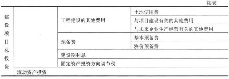 建设项目总投资构成表1-2