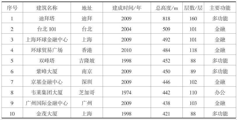 世界10座超高层建筑的排行表(截至2010年1月)
