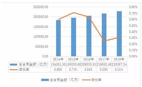 2014-2018年我国房屋工程建筑企业合同签订金额及增长率