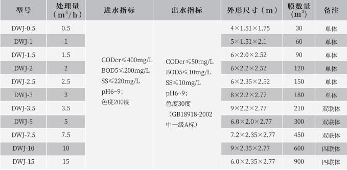 四川一体化MBR膜处理设备