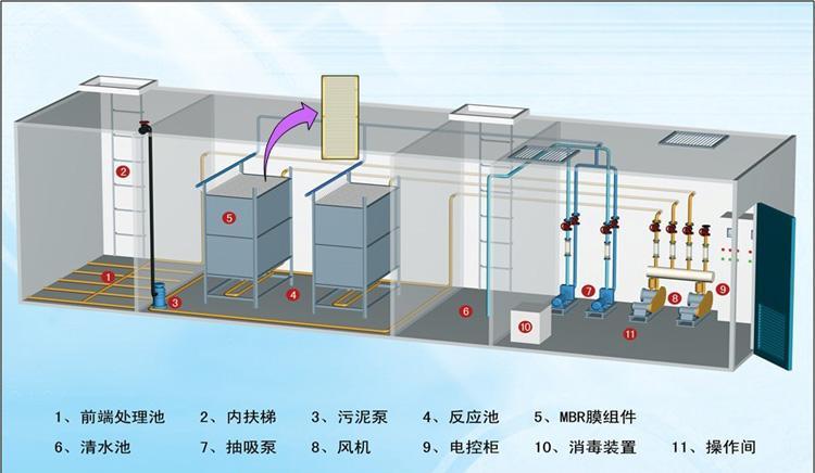 四川一体化污水处理设备如何选择?