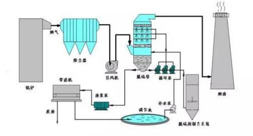 漲知識!60種廢氣處理工藝流程你都知道嗎?