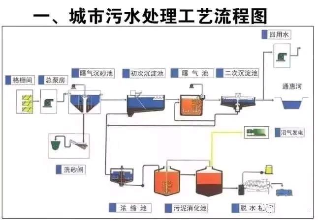 您知道各种污水处理的工艺流程图吗? 下面我来详细解说下!