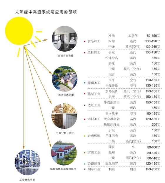 太阳能中高温系统可应用的领域