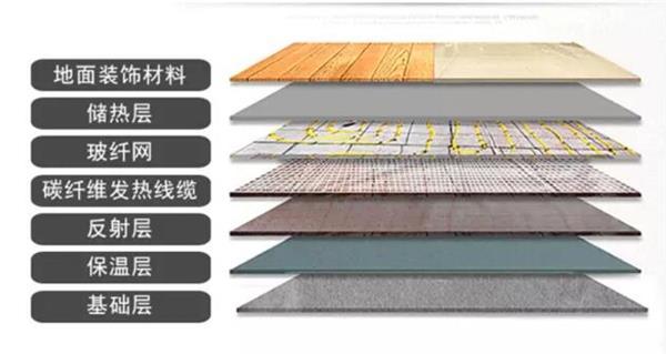 电地暖碳纤维发热系统铺设层