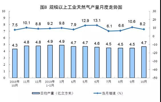 规模以上工业天然气产量月度走势图