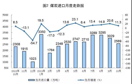 煤炭进口月度走势图