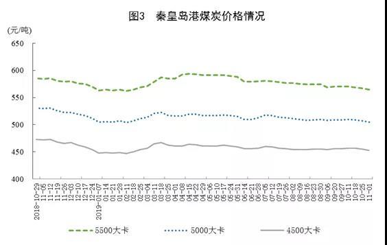 秦皇岛港煤炭价格情况