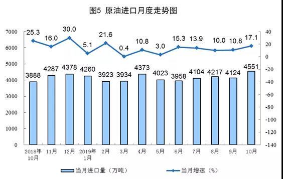 原油进口月度走势图