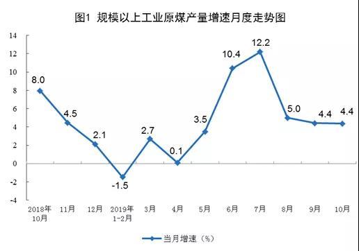 规模以上工业原煤产量增速月度走势图