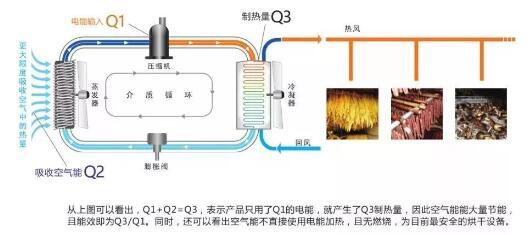 空气能烘干设备工作原理简图