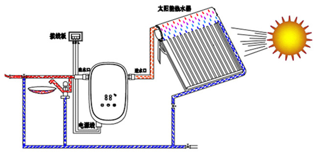 太阳能热水器的分类有哪些?