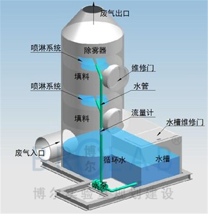 实验室通风系统都有哪些类型