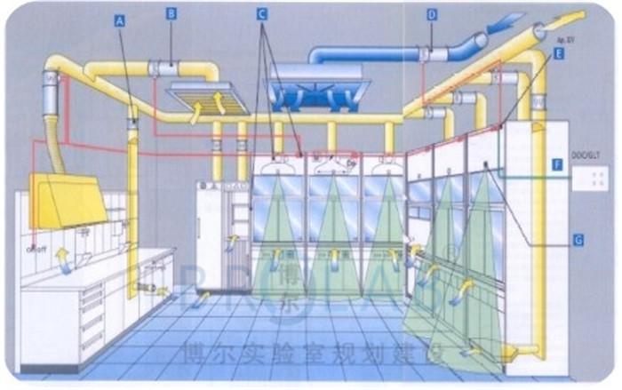 实验室装修改造施工方案怎么写?需要注意哪些问题?