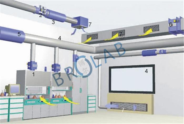实验室通风系统介绍