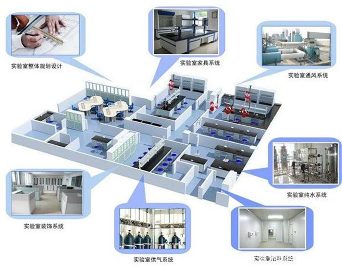实验室工程总包系统工程的构成