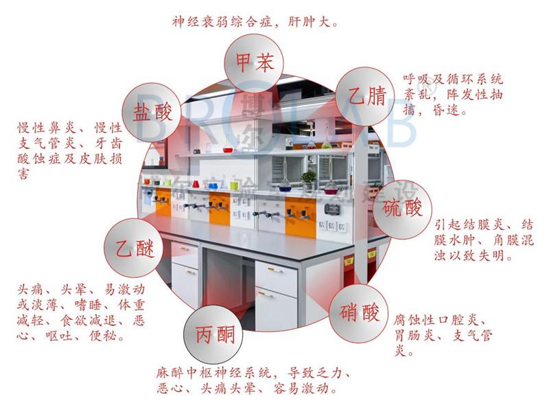 新型实验室通风净化设备-普拉飞Purafil 分子级化学气相过滤技术