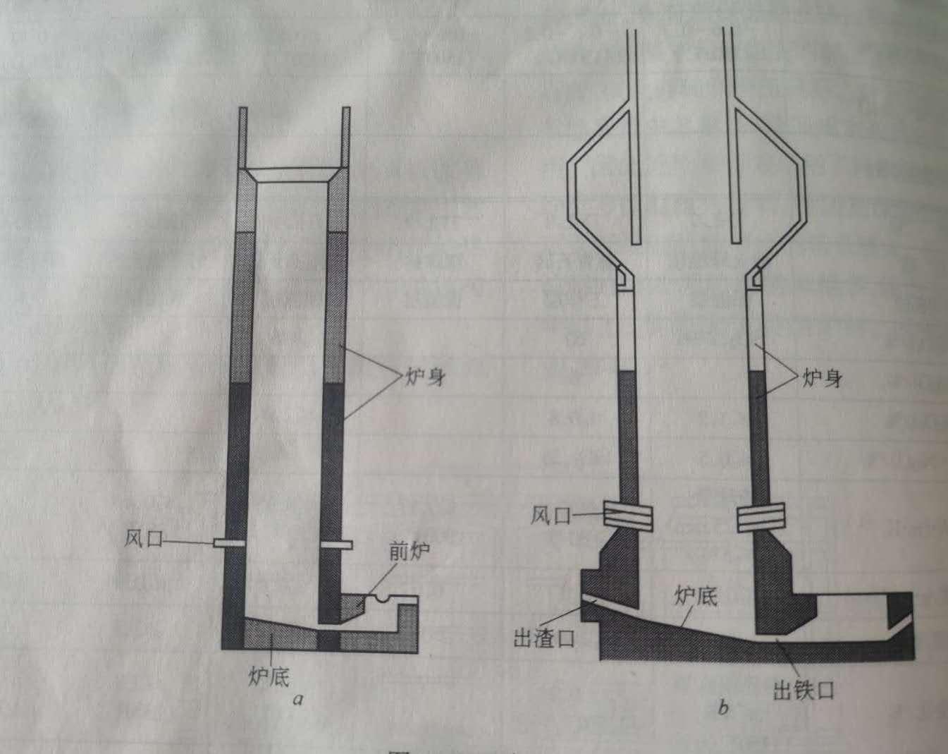 冲天炉用耐火材料