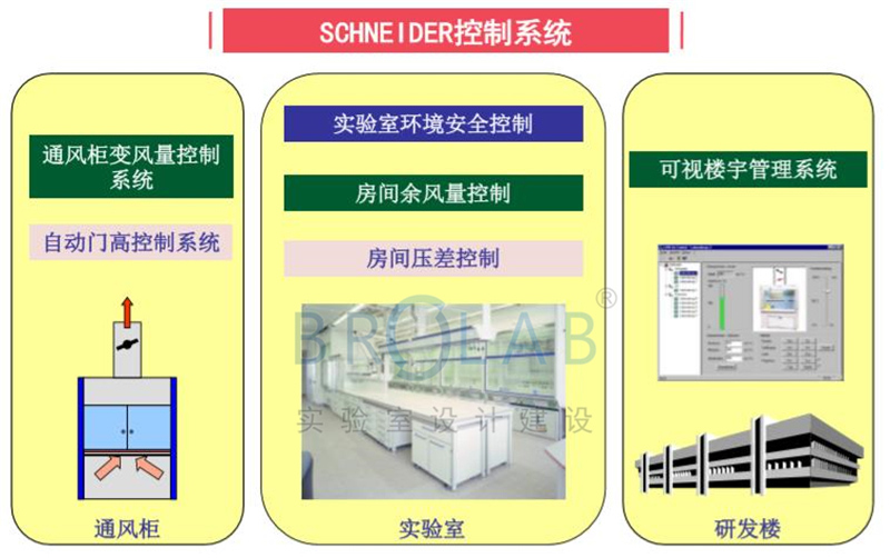 通风柜VAV变风量控制系统